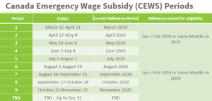 Canada Emergency Wage Subsidy (CEWS) Funding Periods and Deadlines